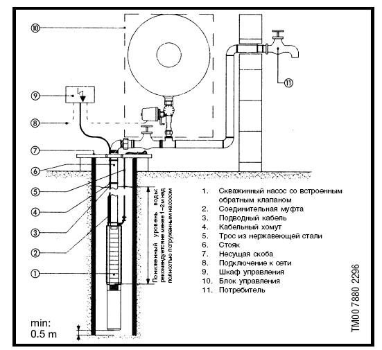 Монтаж скважинного насоса SP